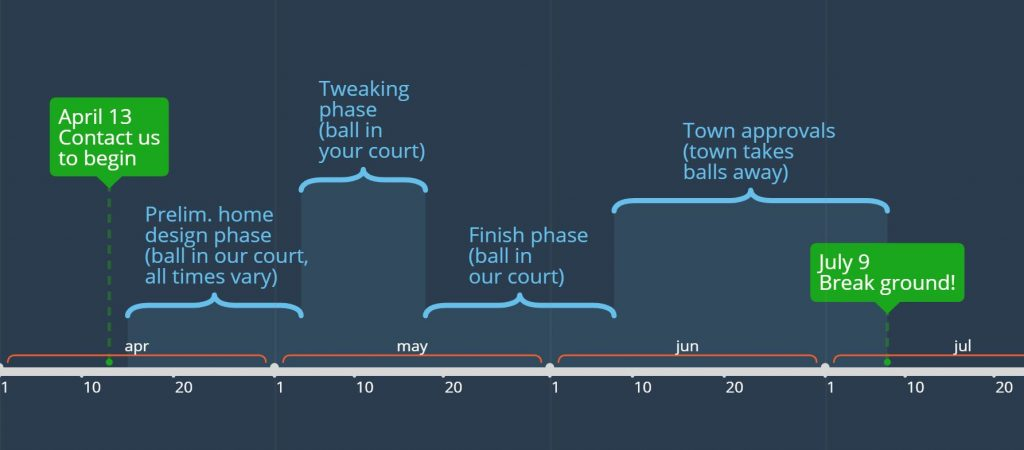 House design timeline